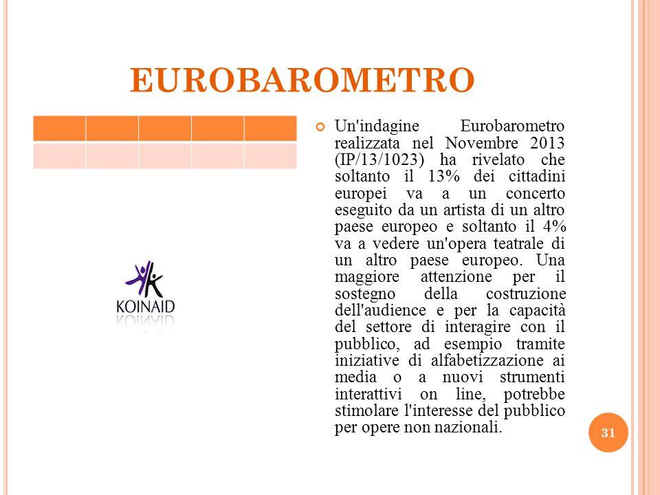 EUROBAROMETRO 31 Un'indagine Eurobarometro realizzata nel Novembre 2013 (IP/13/1023) ha rivelato che soltanto il 13% dei cittadini europei va a un con