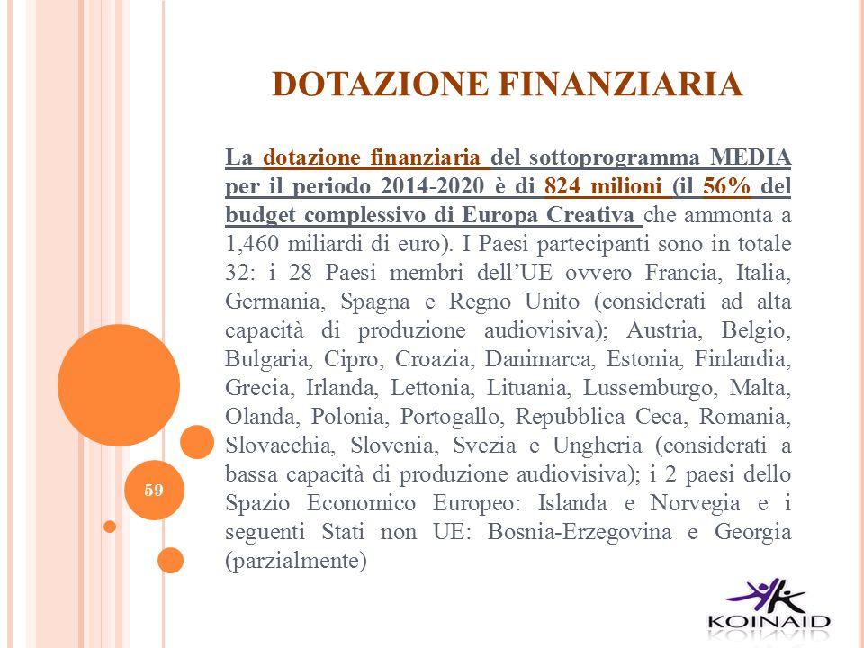 DOTAZIONE FINANZIARIA La dotazione finanziaria del sottoprogramma MEDIA per il periodo 2014-2020 è di 824 milioni (il 56% del budget complessivo di Eu