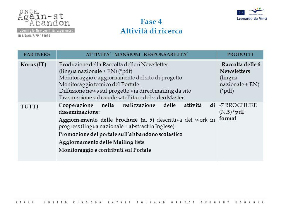 Fase 4 Attività di ricerca PARTNERSATTIVITA' –MANSIONI- RESPONSABILITA'PRODOTTI Korus (IT) Produzione della Raccolta delle 6 Newsletter (lingua nazion