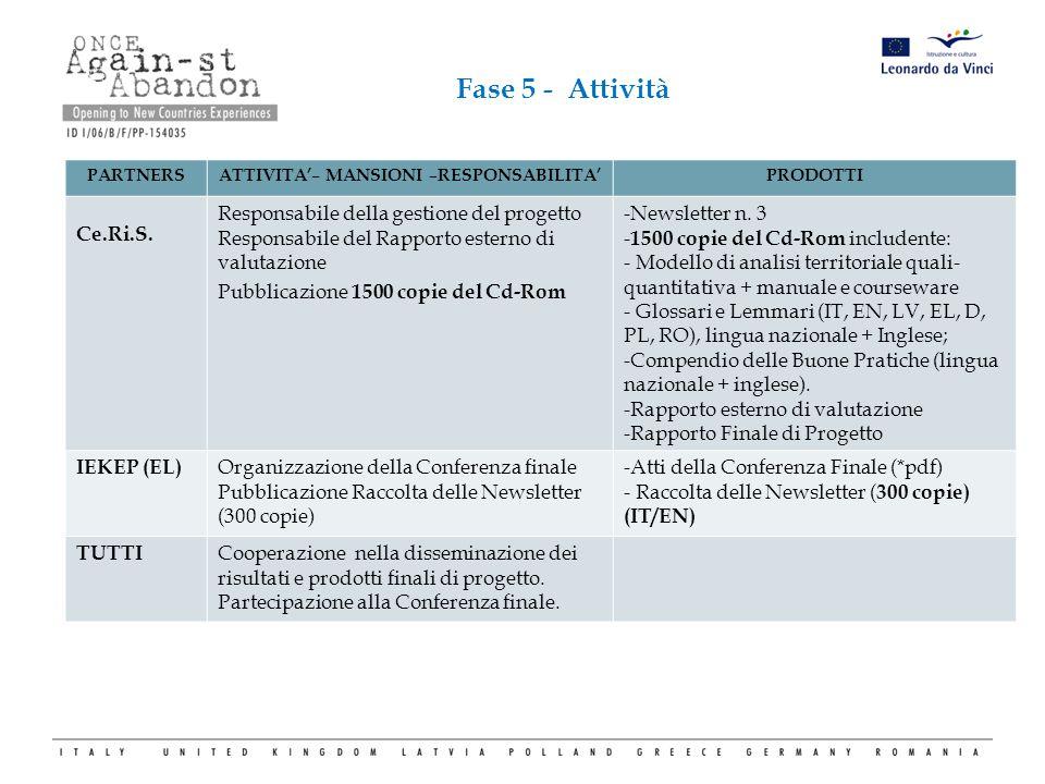 Fase 5 - Attività PARTNERSATTIVITA'– MANSIONI –RESPONSABILITA'PRODOTTI Ce.Ri.S. Responsabile della gestione del progetto Responsabile del Rapporto est