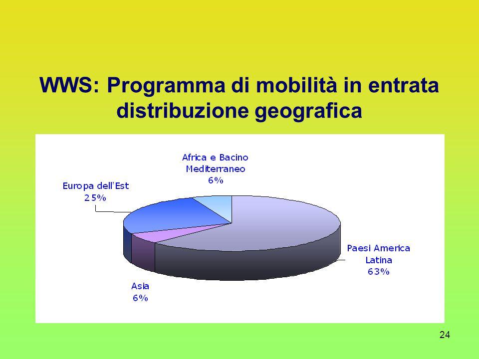 24 WWS: Programma di mobilità in entrata distribuzione geografica