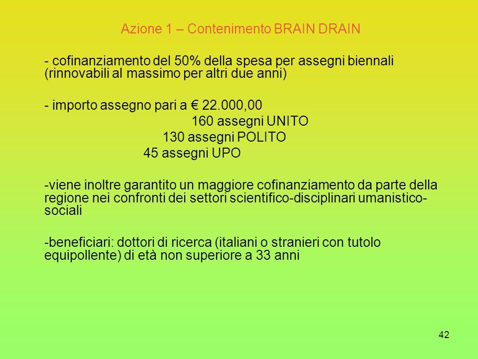 42 Azione 1 – Contenimento BRAIN DRAIN - cofinanziamento del 50% della spesa per assegni biennali (rinnovabili al massimo per altri due anni) - importo assegno pari a € 22.000,00 160 assegni UNITO 130 assegni POLITO 45 assegni UPO -viene inoltre garantito un maggiore cofinanziamento da parte della regione nei confronti dei settori scientifico-disciplinari umanistico- sociali -beneficiari: dottori di ricerca (italiani o stranieri con tutolo equipollente) di età non superiore a 33 anni