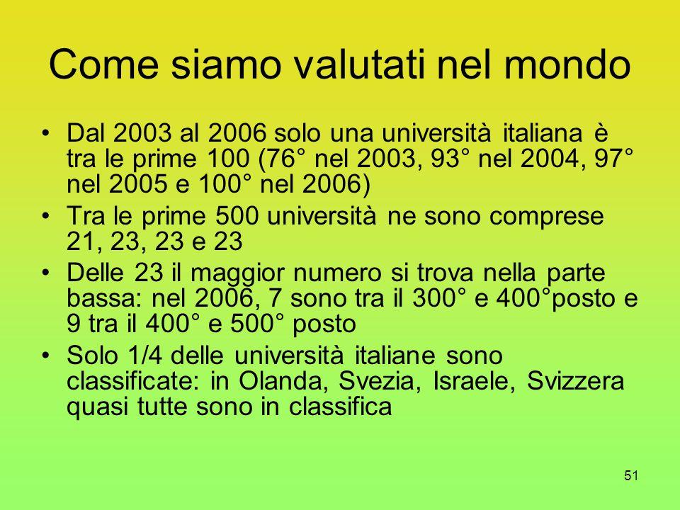 51 Come siamo valutati nel mondo Dal 2003 al 2006 solo una università italiana è tra le prime 100 (76° nel 2003, 93° nel 2004, 97° nel 2005 e 100° nel 2006) Tra le prime 500 università ne sono comprese 21, 23, 23 e 23 Delle 23 il maggior numero si trova nella parte bassa: nel 2006, 7 sono tra il 300° e 400°posto e 9 tra il 400° e 500° posto Solo 1/4 delle università italiane sono classificate: in Olanda, Svezia, Israele, Svizzera quasi tutte sono in classifica