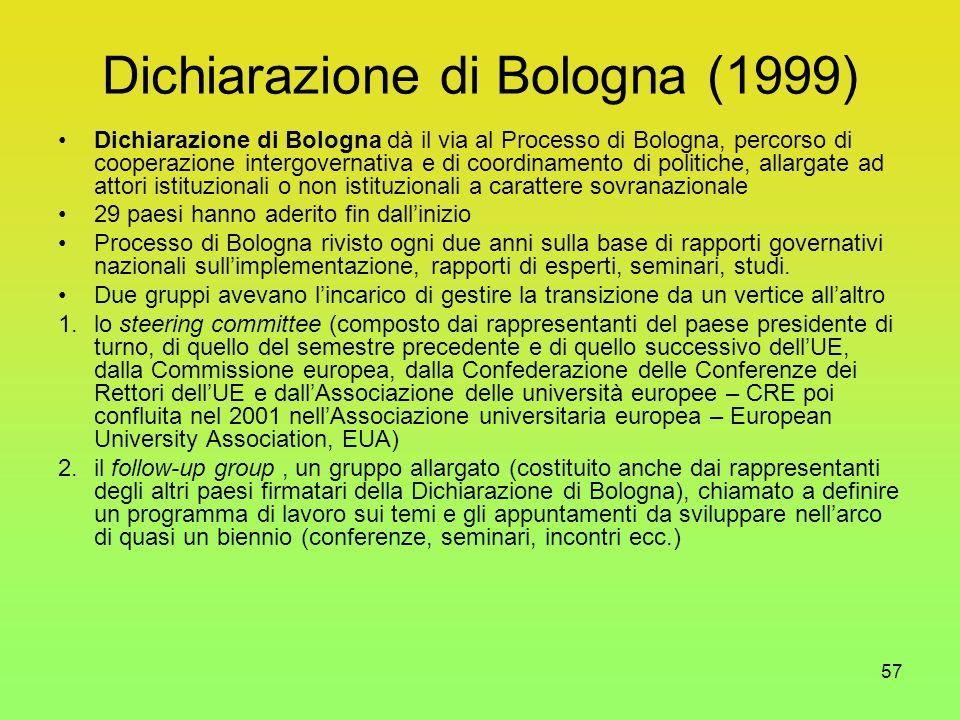 57 Dichiarazione di Bologna (1999) Dichiarazione di Bologna dà il via al Processo di Bologna, percorso di cooperazione intergovernativa e di coordinamento di politiche, allargate ad attori istituzionali o non istituzionali a carattere sovranazionale 29 paesi hanno aderito fin dall'inizio Processo di Bologna rivisto ogni due anni sulla base di rapporti governativi nazionali sull'implementazione, rapporti di esperti, seminari, studi.