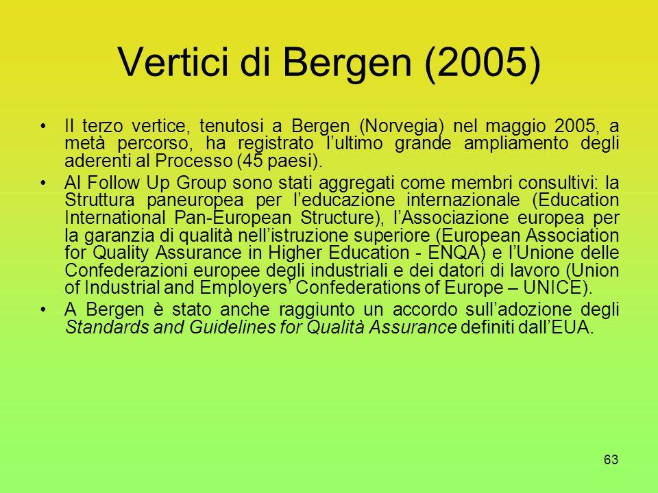 63 Vertici di Bergen (2005) Il terzo vertice, tenutosi a Bergen (Norvegia) nel maggio 2005, a metà percorso, ha registrato l'ultimo grande ampliamento degli aderenti al Processo (45 paesi).