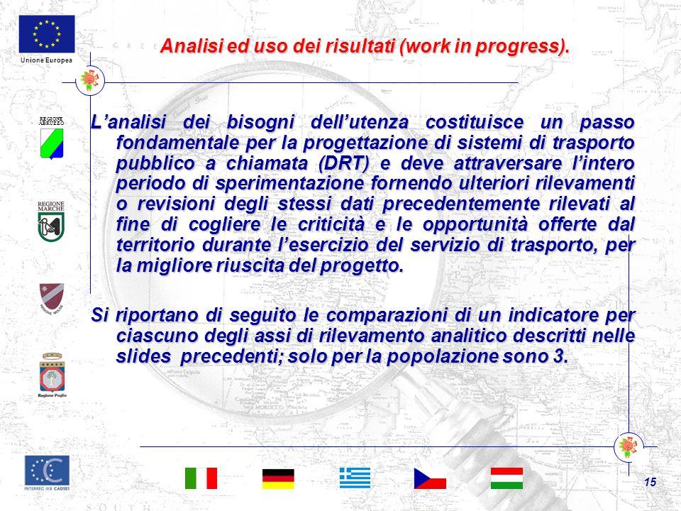 REGIONE ABRUZZO 15 Unione Europea Analisi ed uso dei risultati (work in progress).