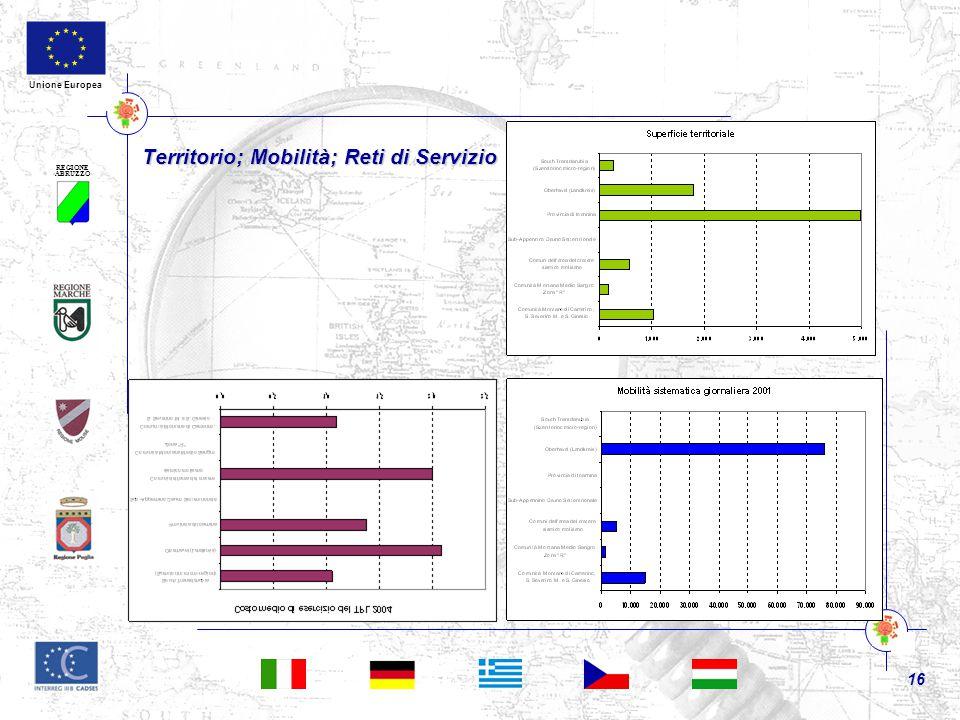 REGIONE ABRUZZO 16 Unione Europea Territorio; Mobilità; Reti di Servizio