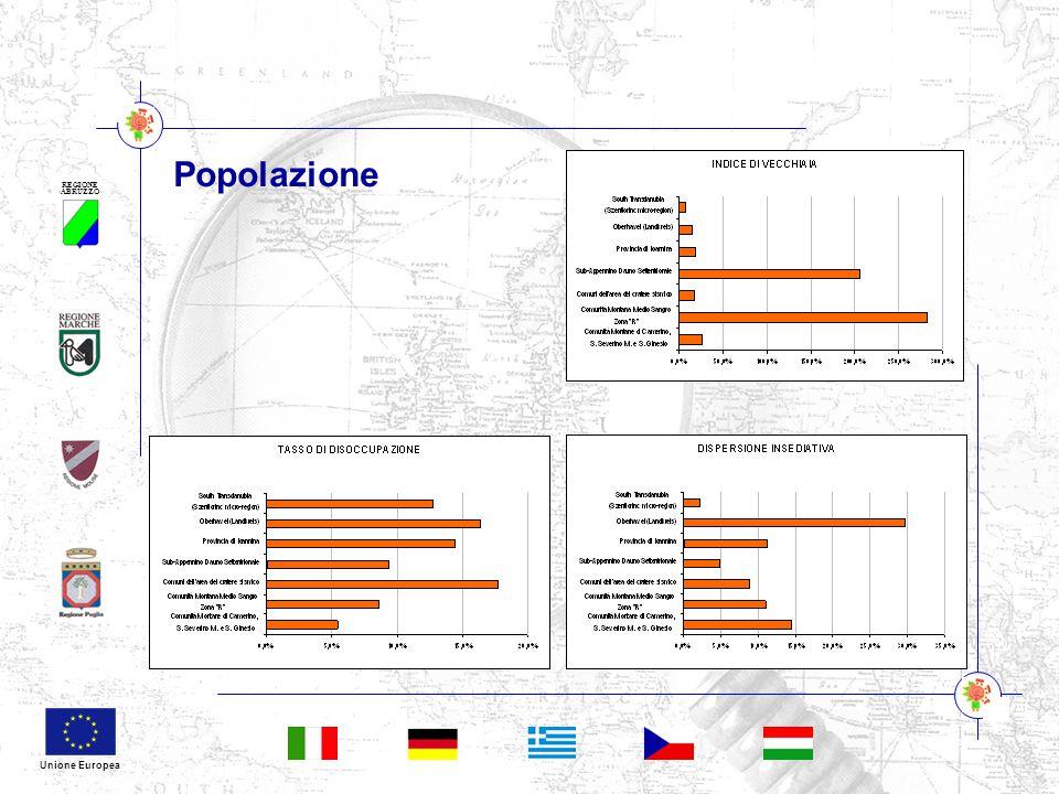 REGIONE ABRUZZO Unione Europea Popolazione