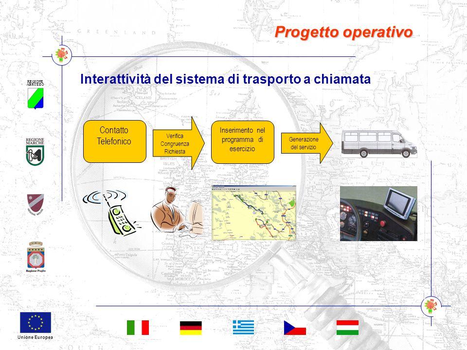 REGIONE ABRUZZO Unione Europea Progetto operativo Interattività del sistema di trasporto a chiamata Verifica Congruenza Richiesta Contatto Telefonico Inserimento nel programma di esercizio Generazione del servizio