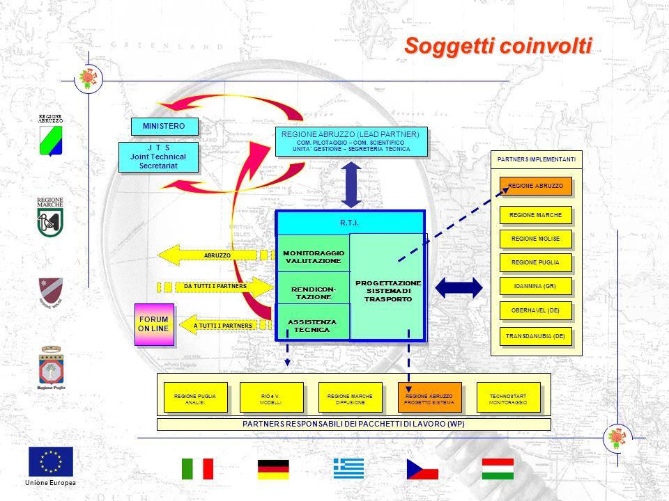 REGIONE ABRUZZO Unione Europea Soggetti coinvolti R.T.I. PARTNERS RESPONSABILI DEI PACCHETTI DI LAVORO (WP) REGIONE ABRUZZO REGIONE MARCHE REGIONE MOL