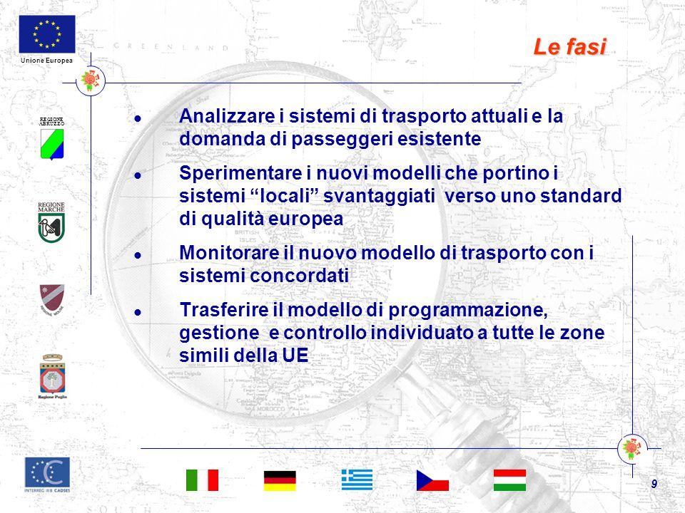 REGIONE ABRUZZO 9 Unione Europea Le fasi Analizzare i sistemi di trasporto attuali e la domanda di passeggeri esistente Sperimentare i nuovi modelli che portino i sistemi locali svantaggiati verso uno standard di qualità europea Monitorare il nuovo modello di trasporto con i sistemi concordati Trasferire il modello di programmazione, gestione e controllo individuato a tutte le zone simili della UE