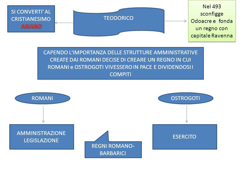 ROMANI AMMINISTRAZIONE LEGISLAZIONE OSTROGOTI ESERCITO REGNI ROMANO- BARBARICI CAPENDO L'IMPORTANZA DELLE STRUTTURE AMMINISTRATIVE CREATE DAI ROMANI D