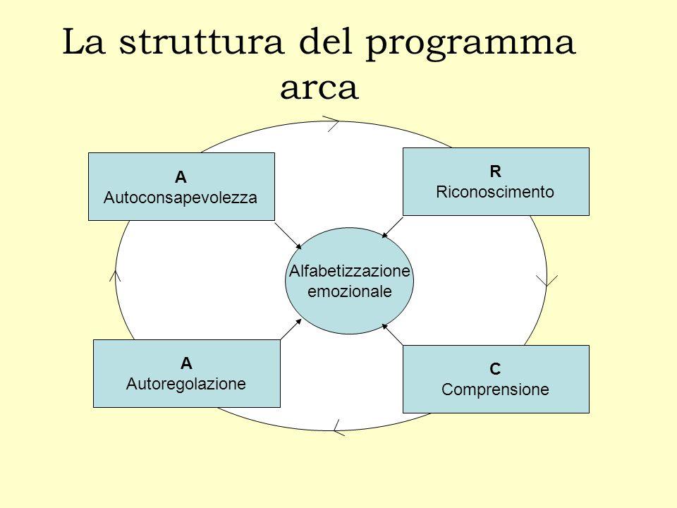 La struttura del programma arca Alfabetizzazione emozionale A Autoconsapevolezza C Comprensione A Autoregolazione R Riconoscimento
