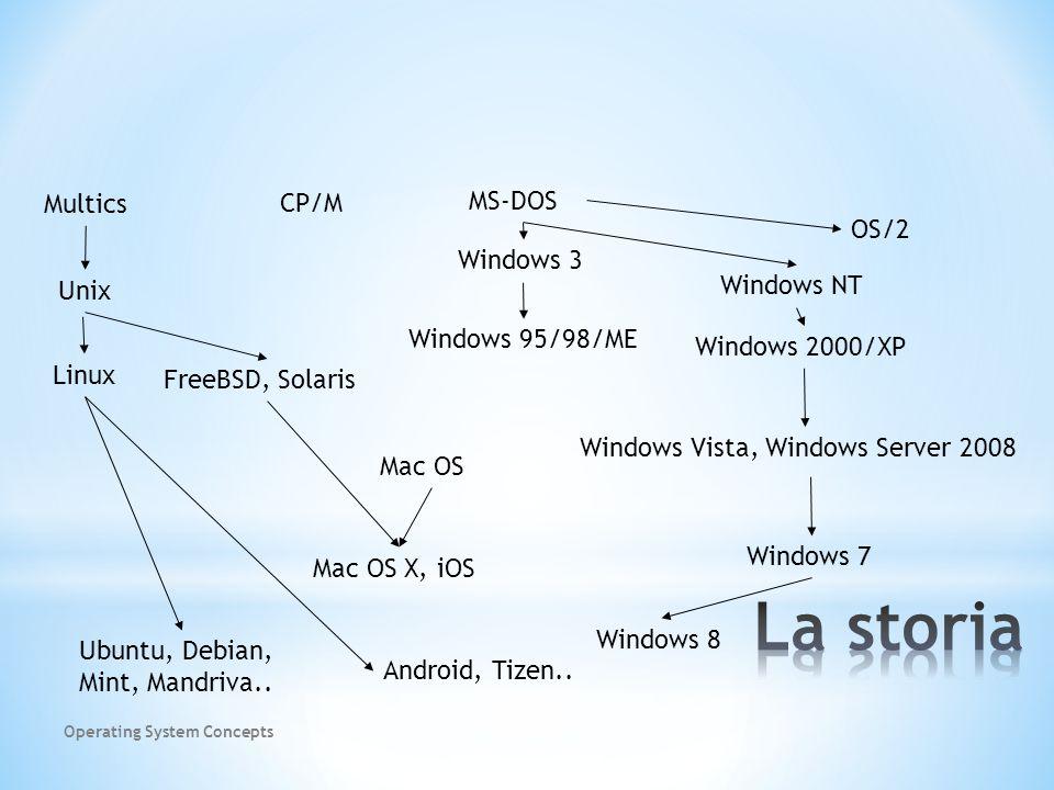 Linux Unix Multics FreeBSD, Solaris CP/M MS-DOS Windows 3 Windows 95/98/ME OS/2 Windows 2000/XP Windows NT Mac OS Mac OS X, iOS Ubuntu, Debian, Mint, Mandriva..