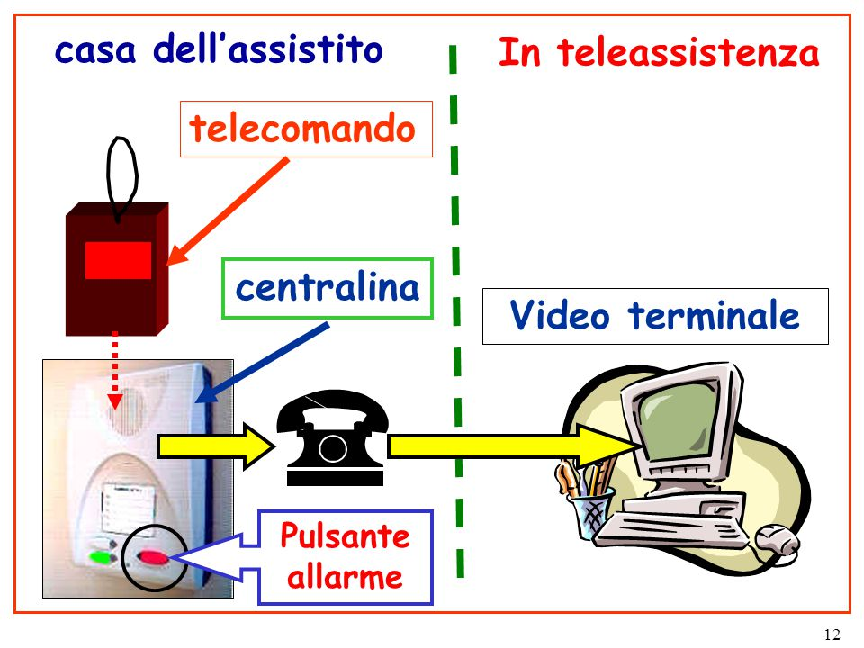 12 In teleassistenza casa dell'assistito Pulsante allarme centralina telecomando Video terminale