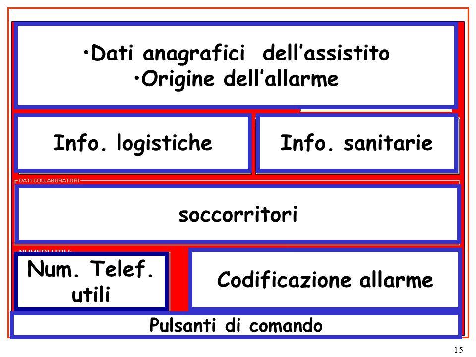 15 Dati anagrafici dell'assistito Origine dell'allarme Info.