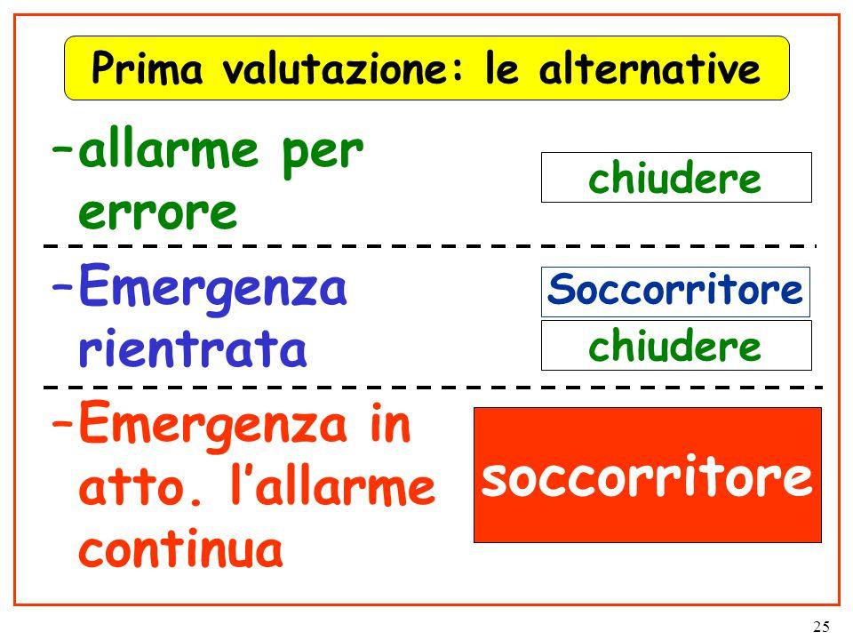 25 Prima valutazione: le alternative –allarme per errore –Emergenza rientrata –Emergenza in atto.