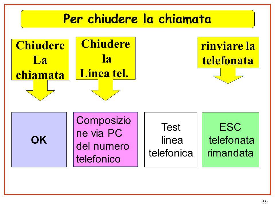 59 Per chiudere la chiamata Composizio ne via PC del numero telefonico OK Test linea telefonica ESC telefonata rimandata rinviare la telefonata Chiudere La chiamata Chiudere la Linea tel.