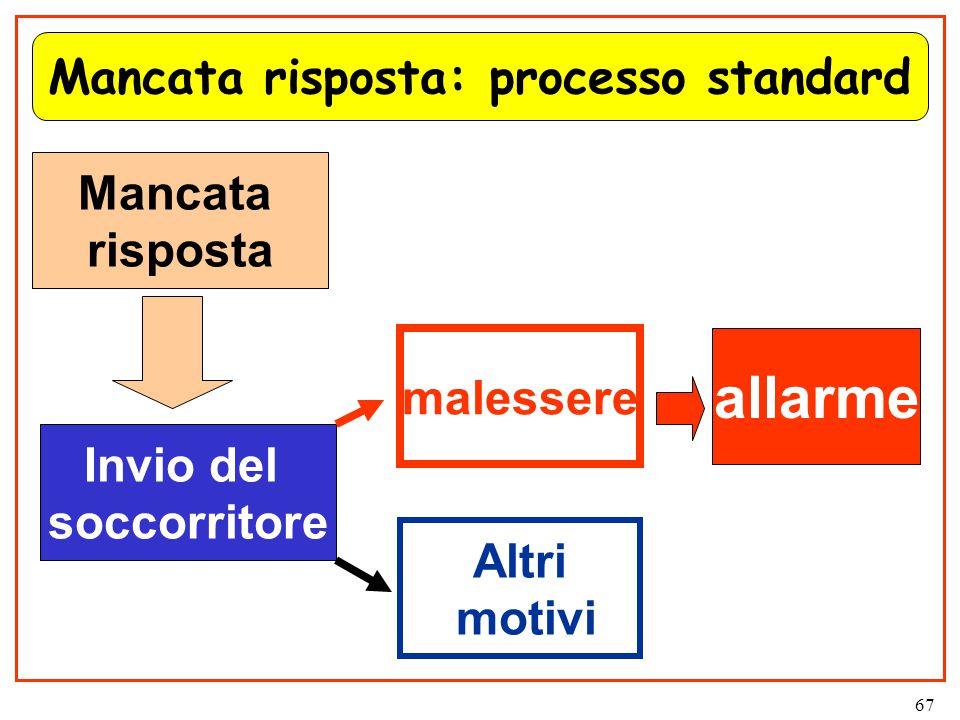 67 Mancata risposta: processo standard Mancata risposta Invio del soccorritore malessere allarme Altri motivi