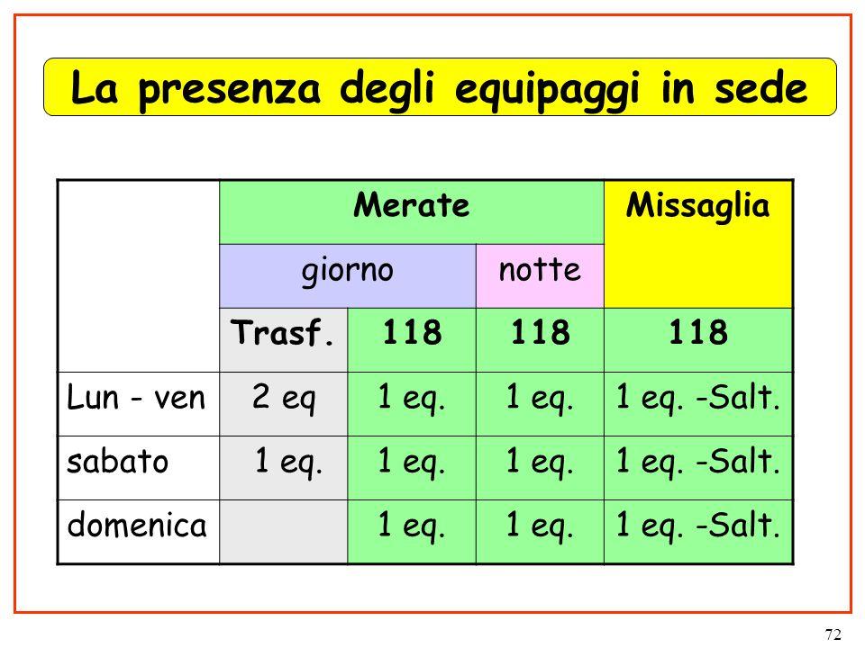 72 La presenza degli equipaggi in sede MerateMissaglia giornonotte Trasf.118 Lun - ven2 eq1 eq.