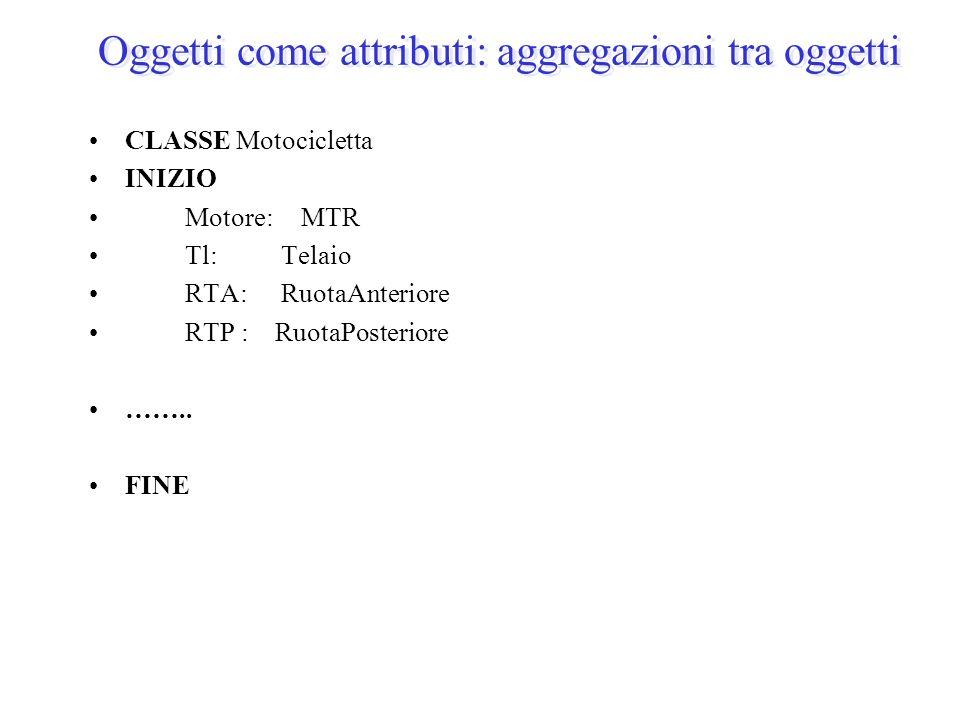 Oggetti come attributi: aggregazioni tra oggetti CLASSE Motocicletta INIZIO Motore: MTR Tl:Telaio RTA:RuotaAnteriore RTP : RuotaPosteriore …….. FINE