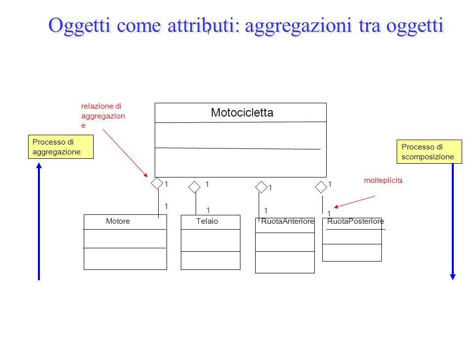Oggetti come attributi: aggregazioni tra oggetti Processo di aggregazione Processo di scomposizione relazione di aggregazion e molteplicit à 1 1 1 1 1