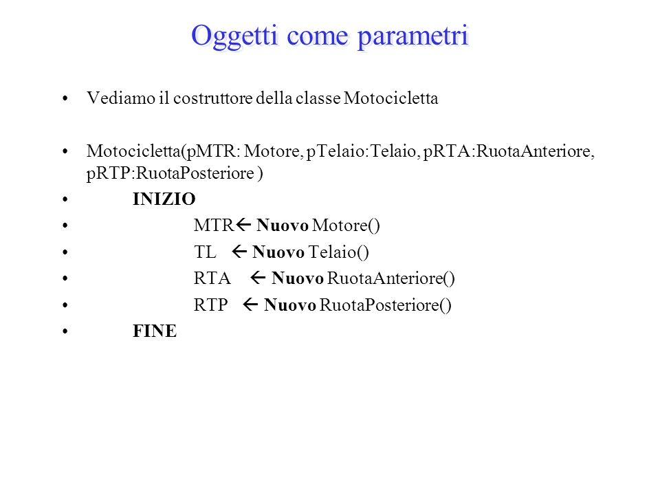 Oggetti come parametri Vediamo il costruttore della classe Motocicletta Motocicletta(pMTR: Motore, pTelaio:Telaio, pRTA:RuotaAnteriore, pRTP:RuotaPost