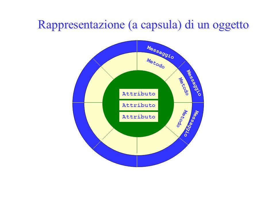 Messaggio Metodo Attributo Rappresentazione (a capsula) di un oggetto