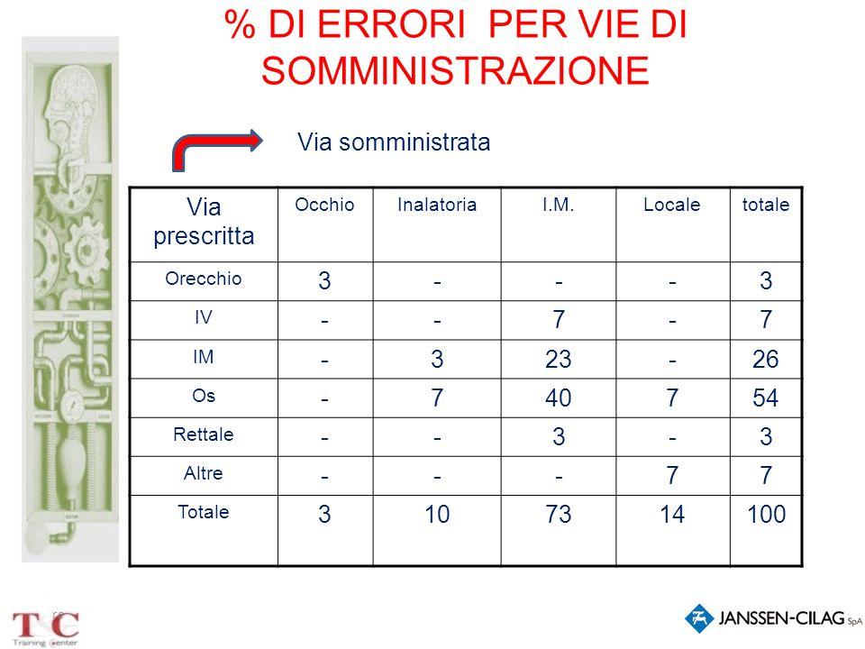 rc % DI ERRORI PER VIE DI SOMMINISTRAZIONE Via prescritta OcchioInalatoriaI.M.Localetotale Orecchio 3---3 IV --7-7 IM -323-26 Os -740754 Rettale --3-3