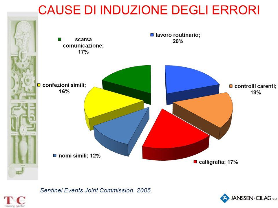 rc CAUSE DI INDUZIONE DEGLI ERRORI Sentinel Events Joint Commission, 2005.