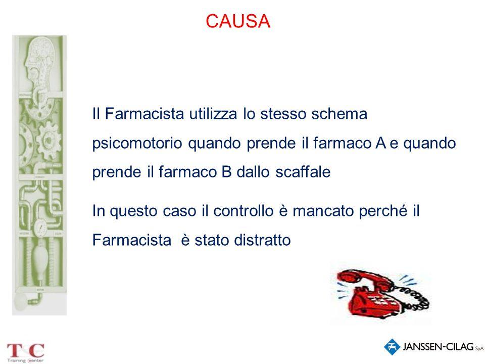 CAUSA Il Farmacista utilizza lo stesso schema psicomotorio quando prende il farmaco A e quando prende il farmaco B dallo scaffale In questo caso il co