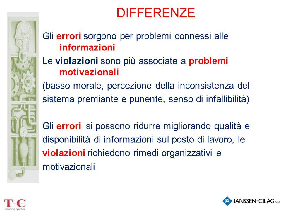 DIFFERENZE Gli errori sorgono per problemi connessi alle informazioni Le violazioni sono più associate a problemi motivazionali (basso morale, percezi