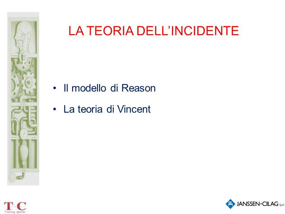 LA TEORIA DELL'INCIDENTE Il modello di Reason La teoria di Vincent