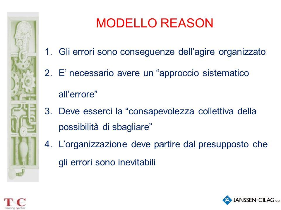 """MODELLO REASON 1.Gli errori sono conseguenze dell'agire organizzato 2.E' necessario avere un """"approccio sistematico all'errore"""" 3.Deve esserci la """"con"""