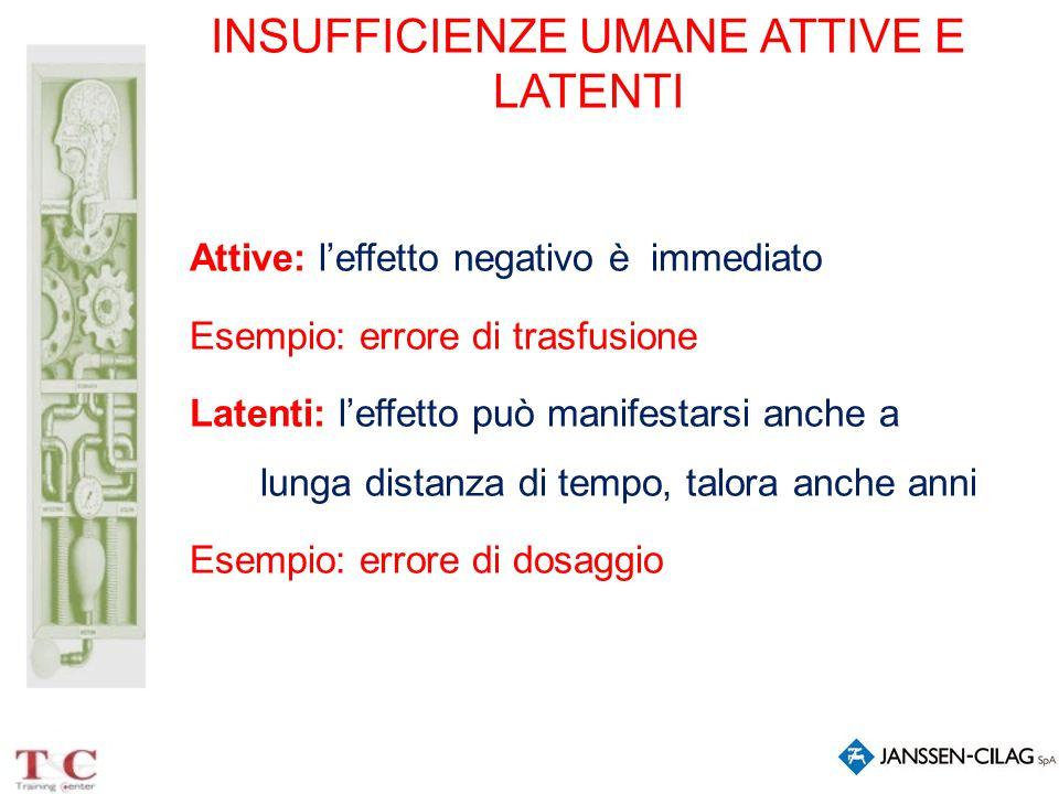 INSUFFICIENZE UMANE ATTIVE E LATENTI Attive: l'effetto negativo è immediato Esempio: errore di trasfusione Latenti: l'effetto può manifestarsi anche a