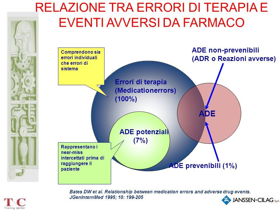RELAZIONE TRA ERRORI DI TERAPIA E EVENTI AVVERSI DA FARMACO Errori di terapia (Medicationerrors) (100%) ADE prevenibili (1%) ADE non-prevenibili (ADR
