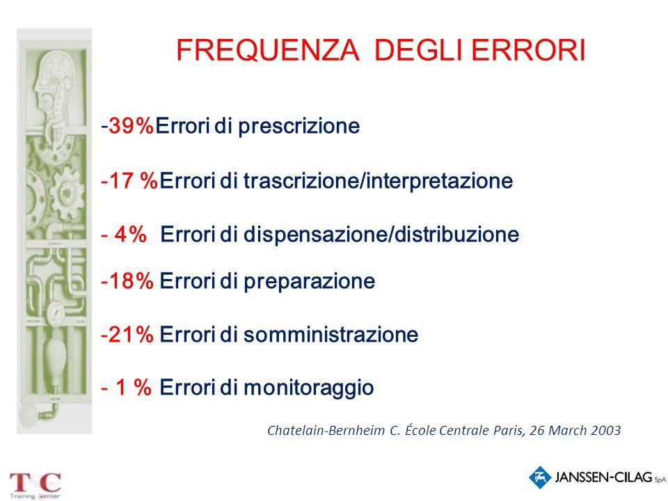 - 39%Errori di prescrizione -17 %Errori di trascrizione/interpretazione - 4% Errori di dispensazione/distribuzione -18% Errori di preparazione -21% Er