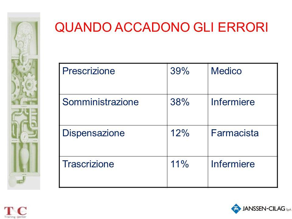 rc QUANDO ACCADONO GLI ERRORI Prescrizione39%Medico Somministrazione38%Infermiere Dispensazione12%Farmacista Trascrizione11%Infermiere
