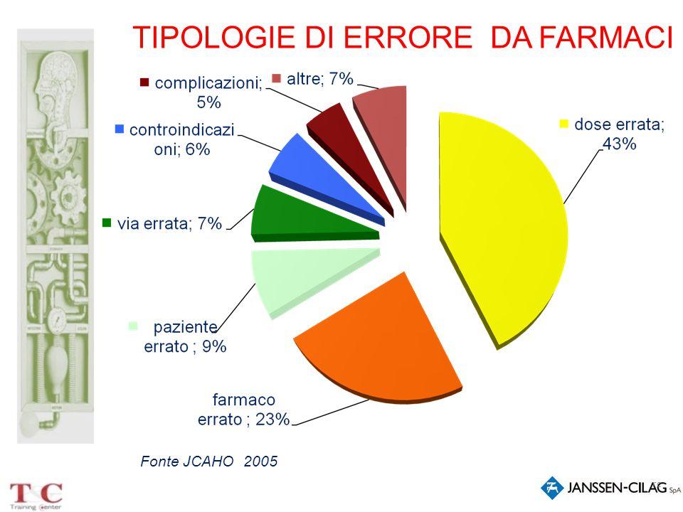 rc TIPOLOGIE DI ERRORE DA FARMACI Fonte JCAHO 2005