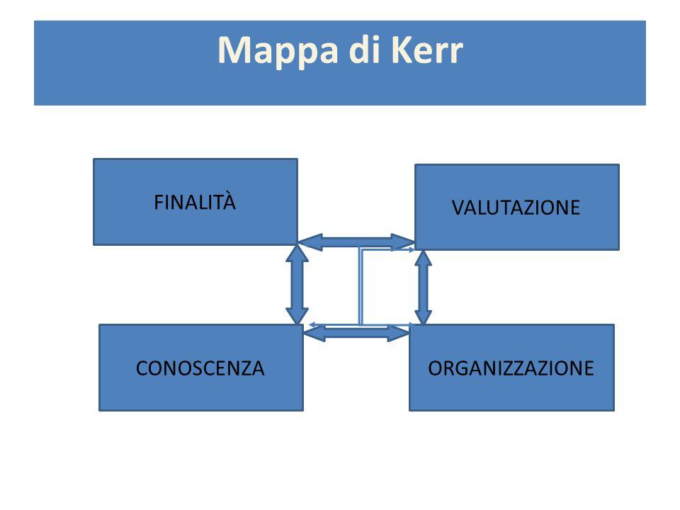 Mappa di Kerr FINALITÀ VALUTAZIONE CONOSCENZAORGANIZZAZIONE