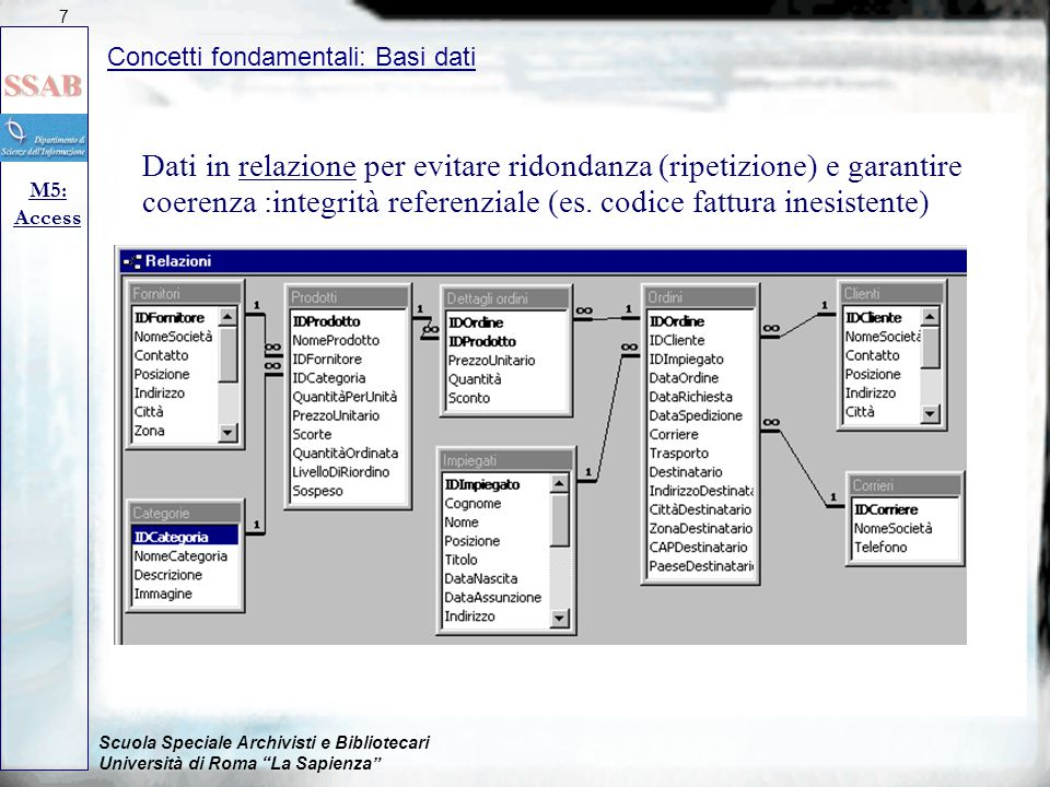 Scuola Speciale Archivisti e Bibliotecari Università di Roma La Sapienza Dati in relazione per evitare ridondanza (ripetizione) e garantire coerenza :integrità referenziale (es.