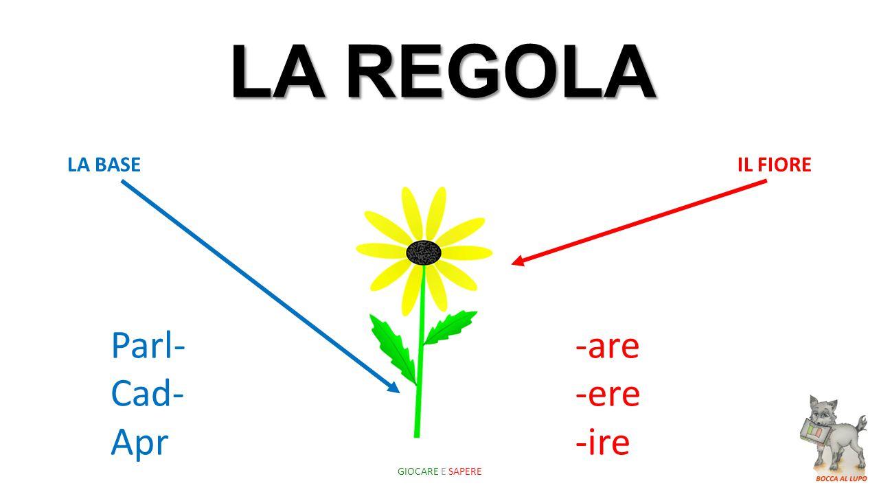 LA REGOLA LA BASEIL FIORE Parl- Cad- Apr -are -ere -ire GIOCARE E SAPERE