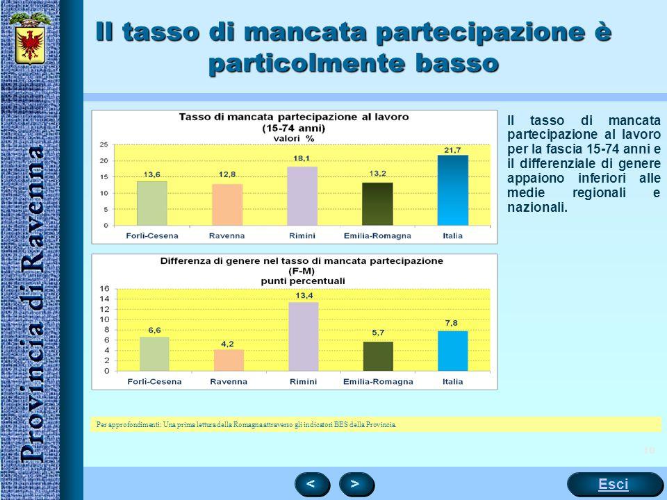 10 Il tasso di mancata partecipazione è particolmente basso Il tasso di mancata partecipazione al lavoro per la fascia 15-74 anni e il differenziale di genere appaiono inferiori alle medie regionali e nazionali.