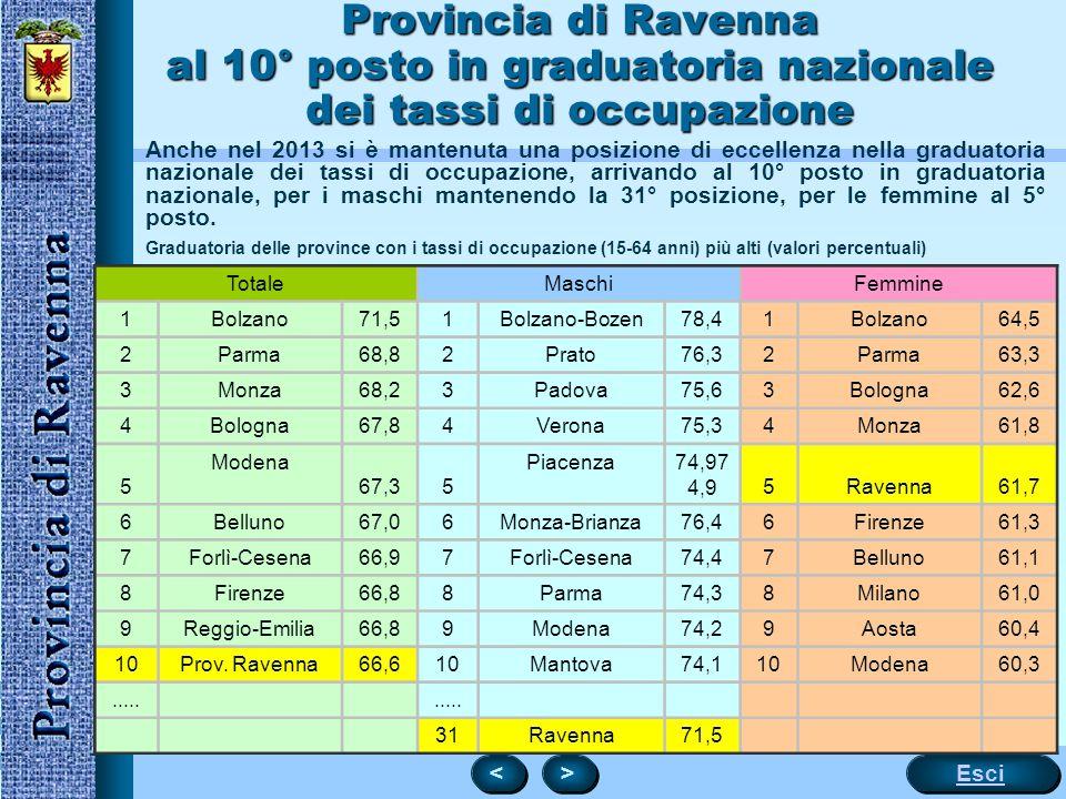 13 Provincia di Ravenna al 10° posto in graduatoria nazionale dei tassi di occupazione Anche nel 2013 si è mantenuta una posizione di eccellenza nella graduatoria nazionale dei tassi di occupazione, arrivando al 10° posto in graduatoria nazionale, per i maschi mantenendo la 31° posizione, per le femmine al 5° posto.