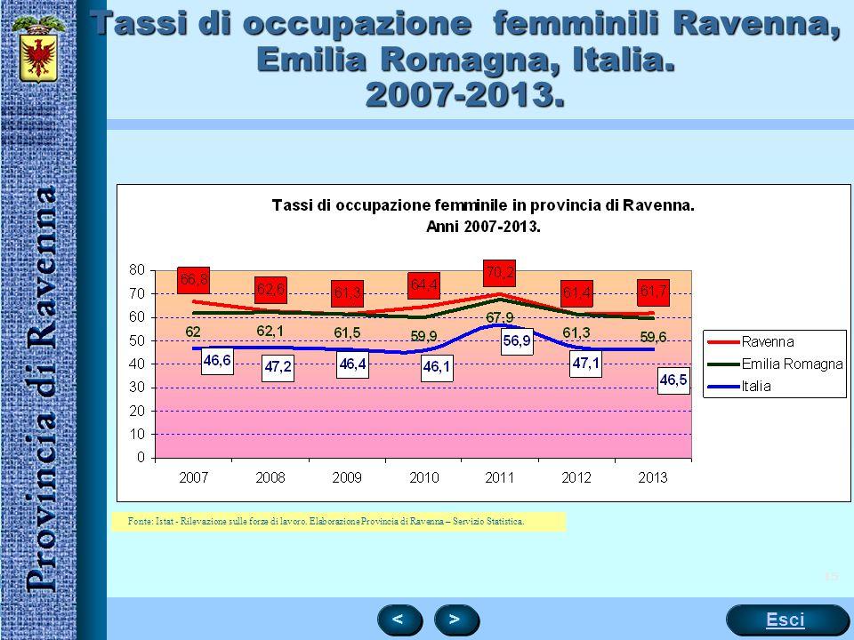 15 Tassi di occupazione femminili Ravenna, Emilia Romagna, Italia. 2007-2013. < < > > Esci Fonte: Istat - Rilevazione sulle forze di lavoro.Fonte: Ist