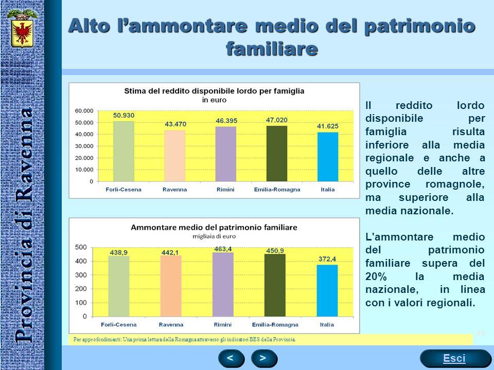 19 Alto l'ammontare medio del patrimonio familiare Il reddito lordo disponibile per famiglia risulta inferiore alla media regionale e anche a quello delle altre province romagnole, ma superiore alla media nazionale.