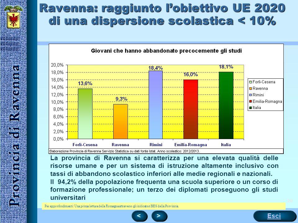 20 Ravenna: raggiunto l'obiettivo UE 2020 di una dispersione scolastica < 10% La provincia di Ravenna si caratterizza per una elevata qualità delle risorse umane e per un sistema di istruzione altamente inclusivo con tassi di abbandono scolastico inferiori alle medie regionali e nazionali.