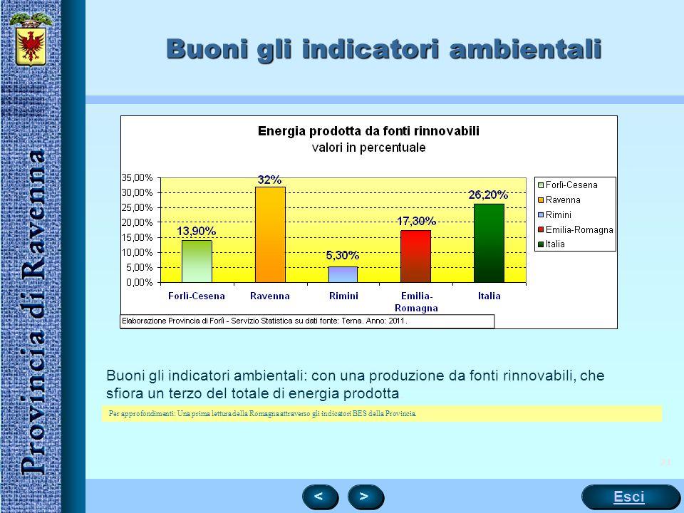 21 Buoni gli indicatori ambientali Buoni gli indicatori ambientali: con una produzione da fonti rinnovabili, che sfiora un terzo del totale di energia prodotta.