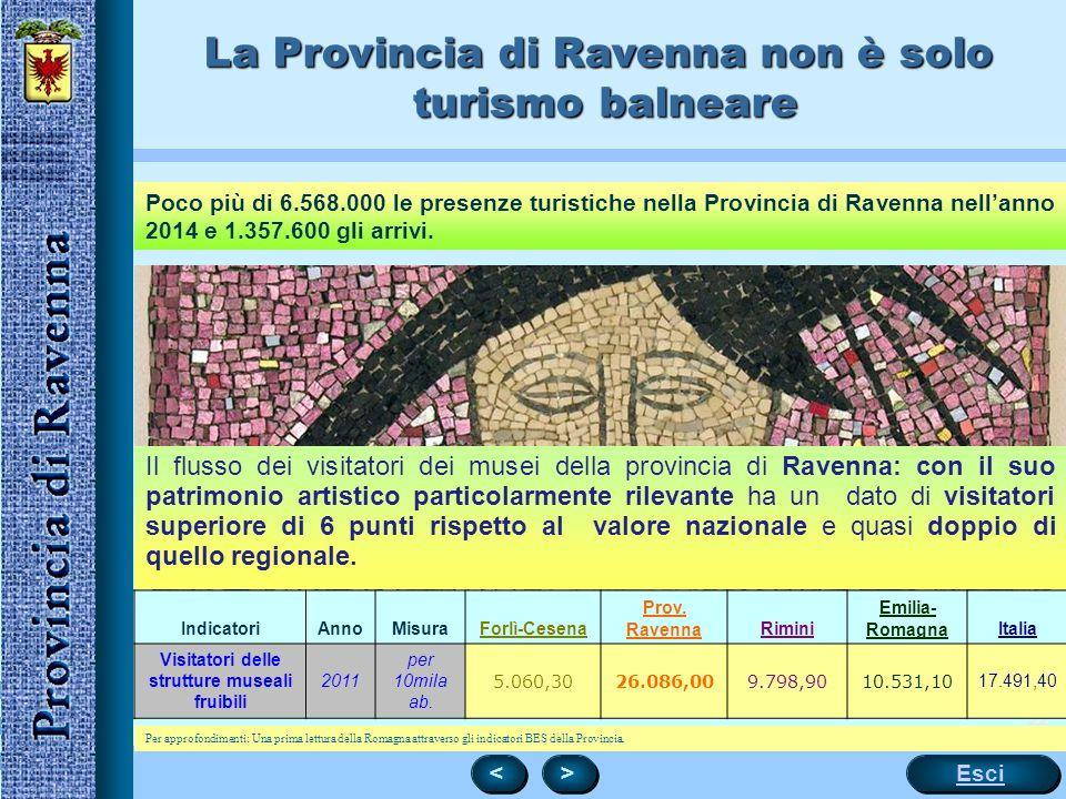 22 Esci < < > > Il flusso dei visitatori dei musei della provincia di Ravenna: con il suo patrimonio artistico particolarmente rilevante ha un dato di visitatori superiore di 6 punti rispetto al valore nazionale e quasi doppio di quello regionale.