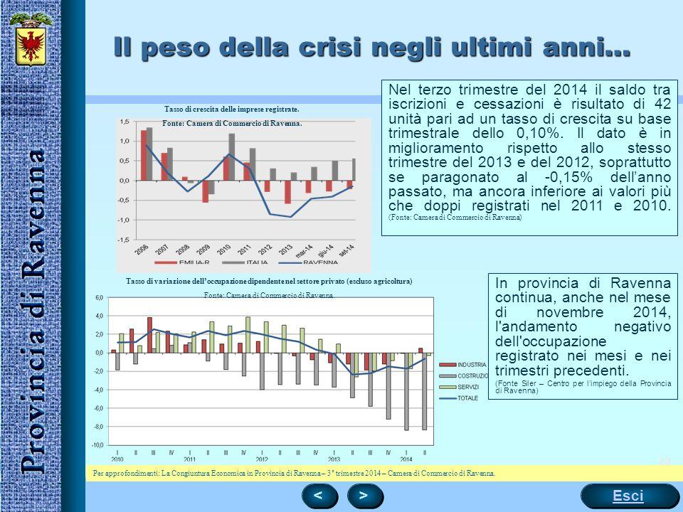 23 Il peso della crisi negli ultimi anni… < < > > Esci Tasso di crescita delle imprese registrate. Fonte: Camera di Commercio di Ravenna. Tasso di var